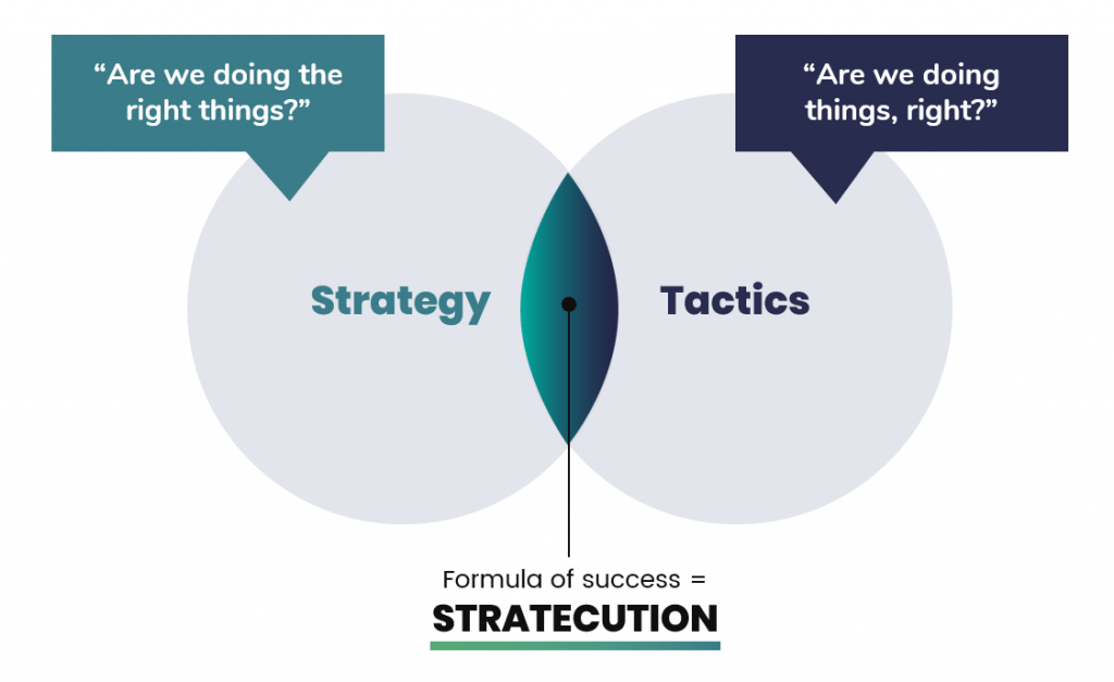 Stratecution Strategy Execution