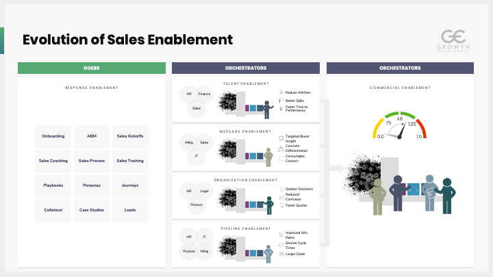 Commercial Enablement