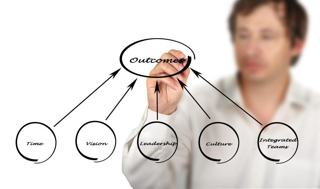 The Commercial Enablement Operating Model